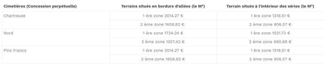 Tableau prix concession perpétuelle Bordeaux : 690.88 € à 2014.27 €