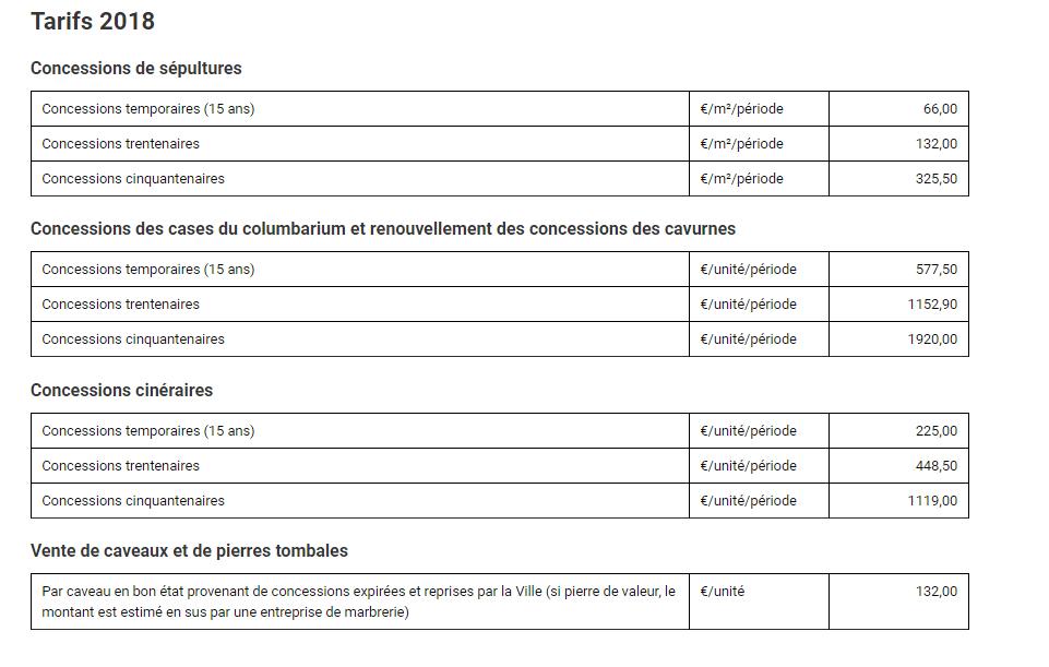 Tarifs cimetières de metz 2018 - Concessions temporaires (15 ans) 66 €/m² - Concessions trentenaires 132 €/m²/période - Concessions cinquantenaires 325,50 €/m²