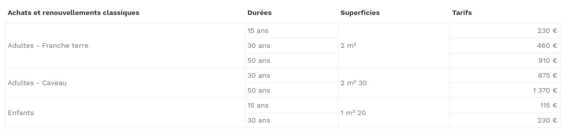 Achats et renouvellements classiques: entre 115 € à 1 370 €